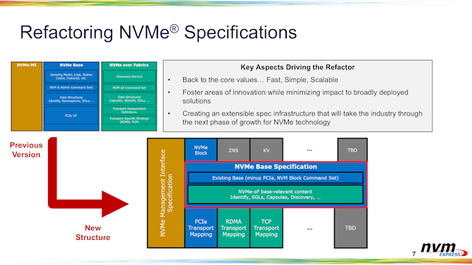 Read more about the article NVMe 2.0 Specification Released: Major Reorganization