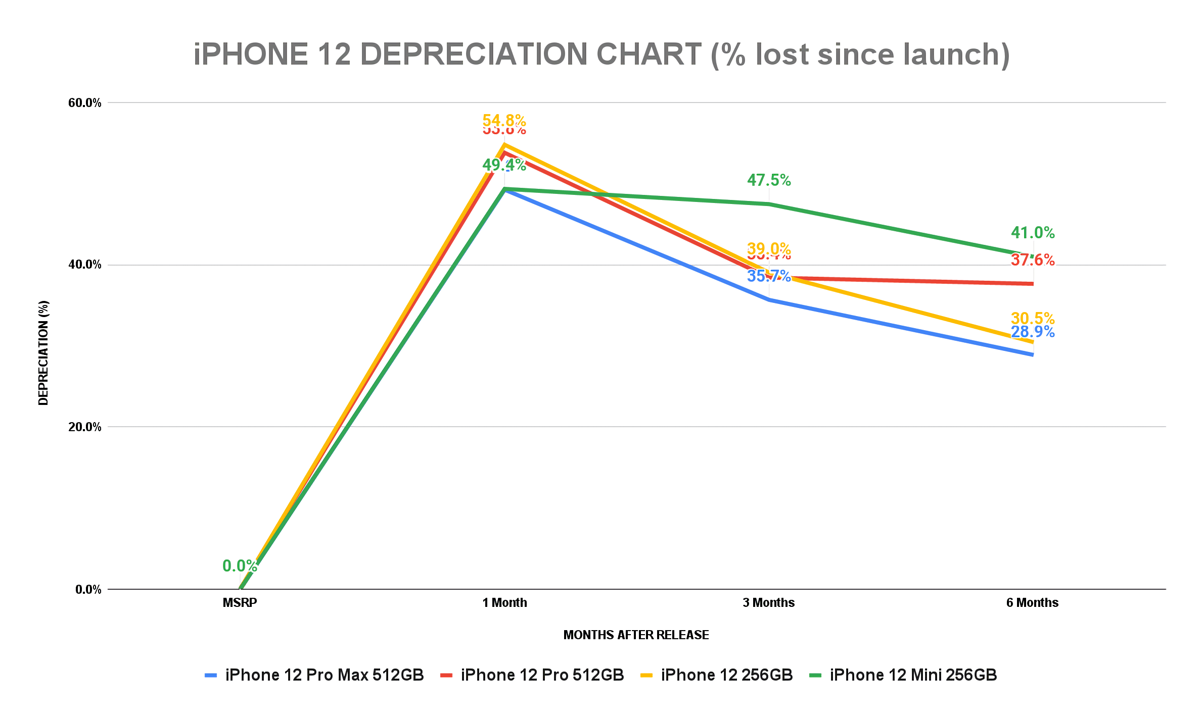Read more about the article iPhone 12 is retaining its resale value better than the iPhone 11 did
