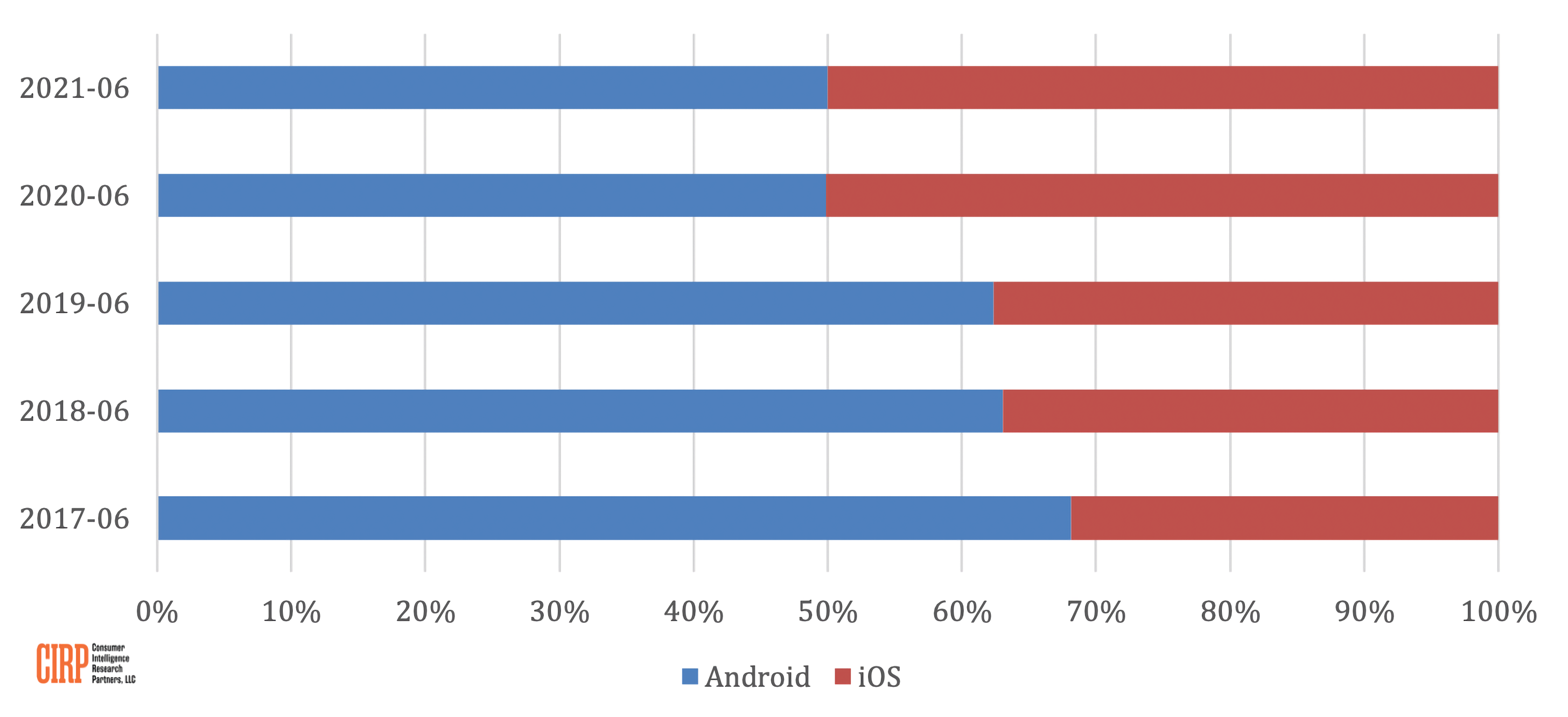 Read more about the article iPhone and Android now hold 50/50 share of the smartphone market in the United States