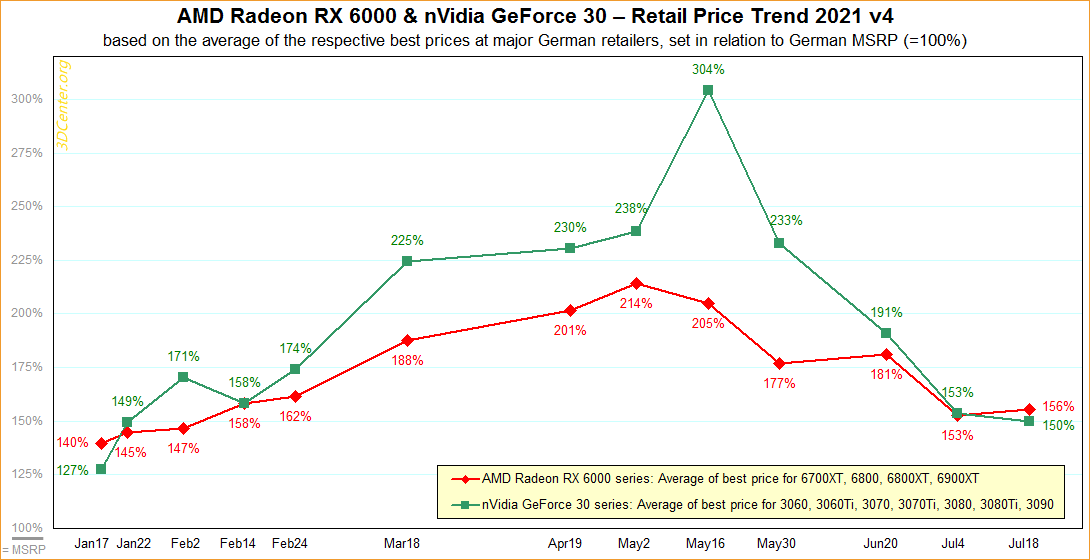 Read more about the article Graphics card prices are no longer falling rapidly