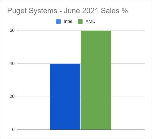 Read more about the article AMD CPUs remain more popular than Intel's among Puget Systems' workstation customers