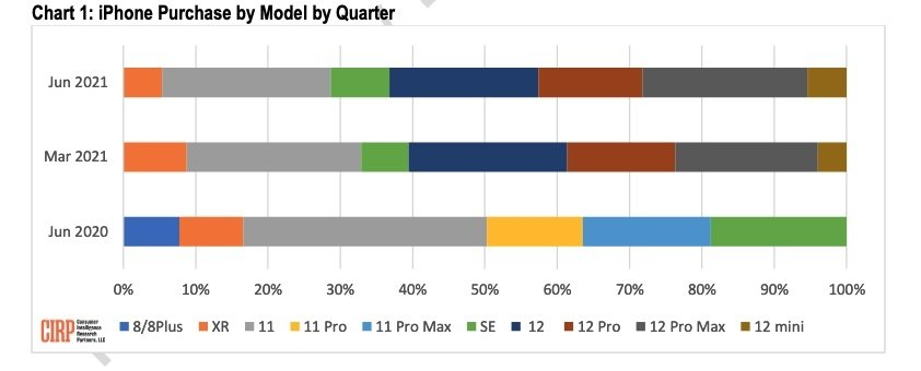 Read more about the article iPhone 12 family 63% of sales in Q3, iPhone 12 Pro Max share tied with iPhone 11