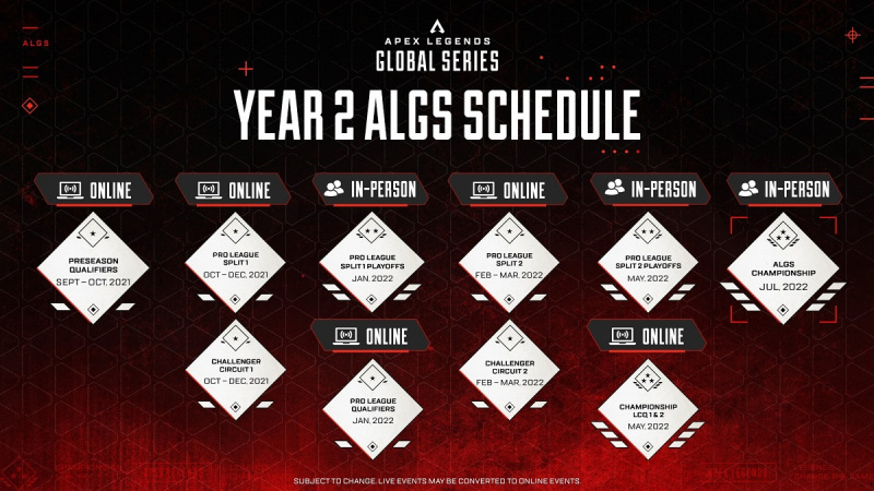 Read more about the article Apex Legends esports will have $5M prize pool and return to live events