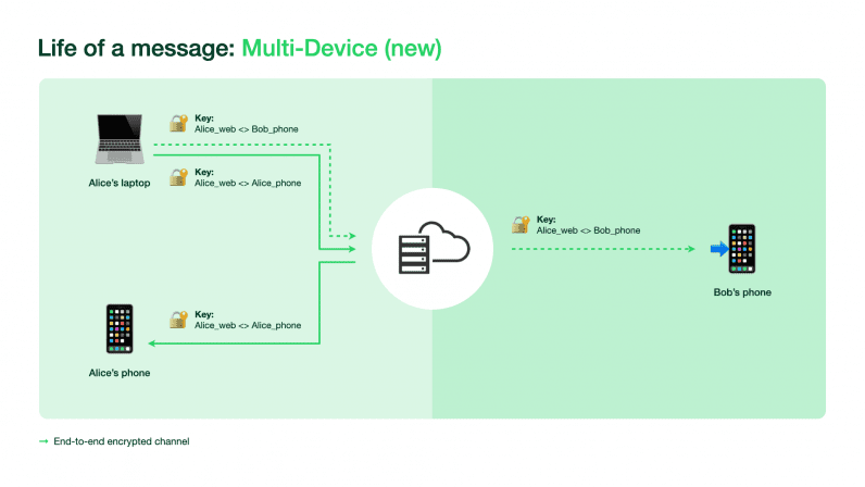 Read more about the article A peek into the tech behind WhatsApp's new multi-device feature
