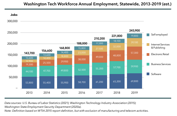 Read more about the article 9 ways to make the tech sector more equitable: New study examines Washington state workforce