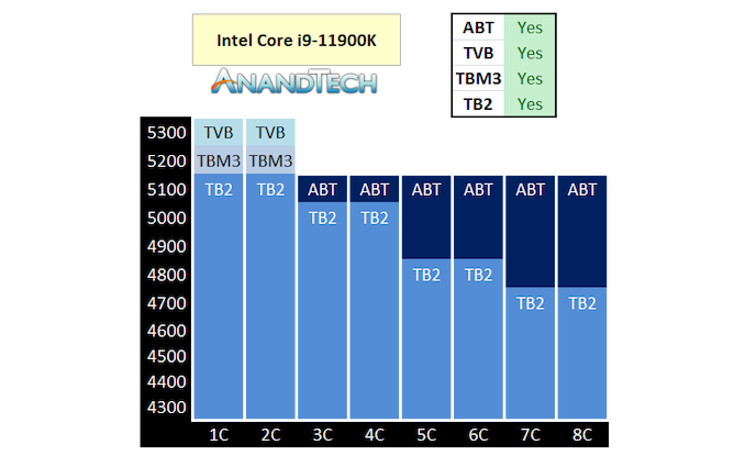 Read more about the article Multi-chip Intel Core i9-11900K Overclocking Review: Four Boards, Cryo Cooling