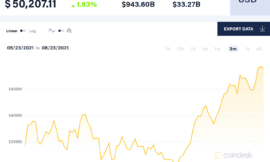 Bitcoin passes $50,000 after second-largest mortgage lender in the US reveals plans to accept crypto