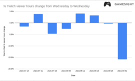 A Day Off Twitch gave the platform its lowest viewer hours of 2021