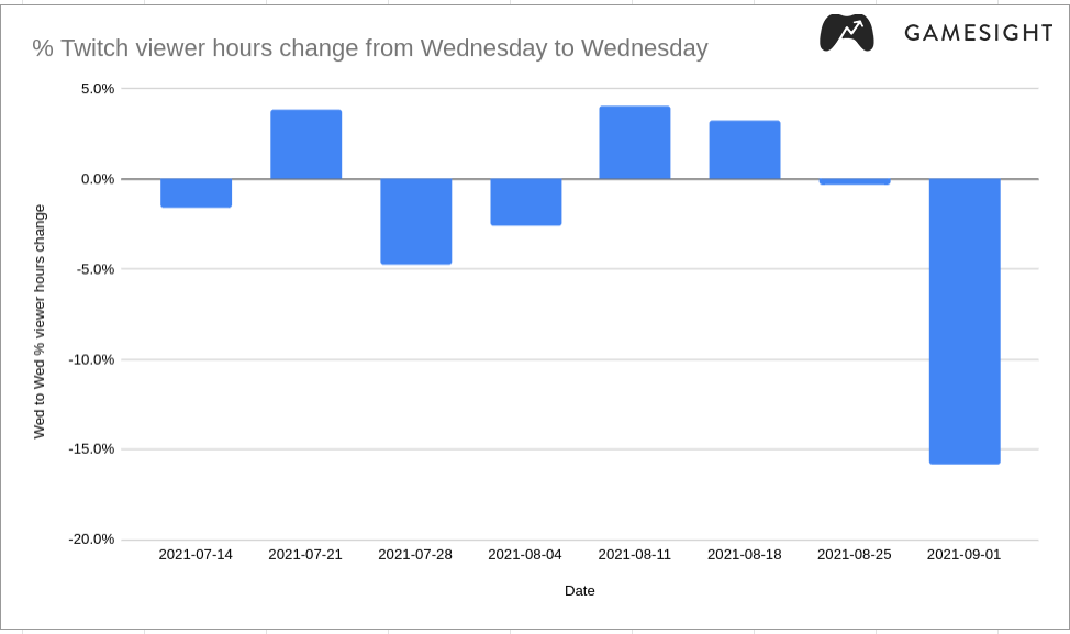 Read more about the article A Day Off Twitch gave the platform its lowest viewer hours of 2021