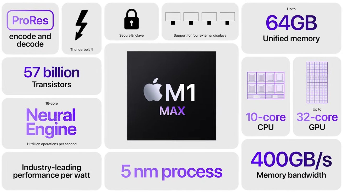 Read more about the article New MacBook Pro driven by M1 Pro & M1 Max processors