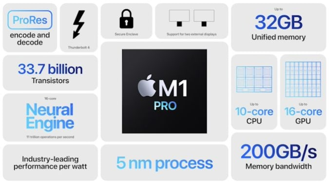 Read more about the article M1 Pro and M1 Max are Apple's high-end Mac chips