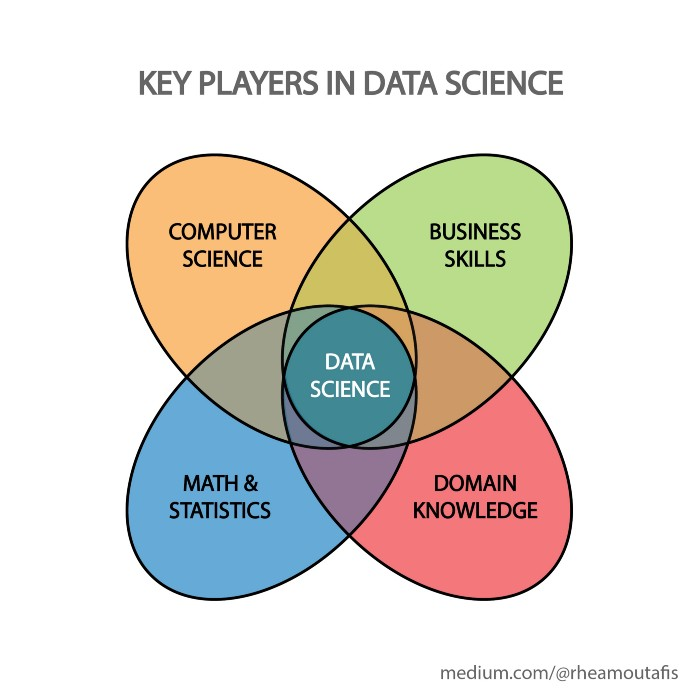 Read more about the article 9 reasons why you'll never become a Data Scientist